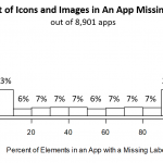 Graph: Of 8901 apps, 23 percent were missing labels on most icons and images. Another 23% of apps did have labels.