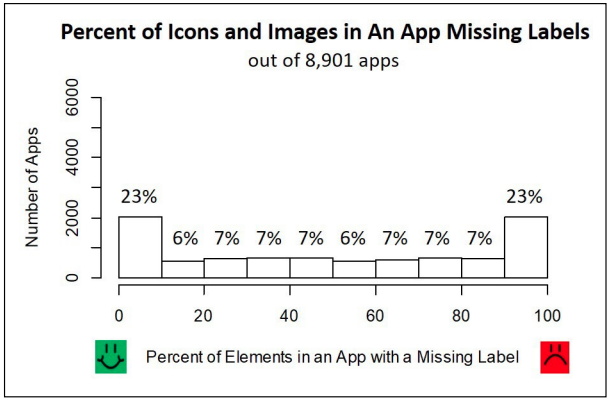 A bar chart showing the percentage of application icons and images missing labels. Out of 8,901 apps, 23 percent were not missing labels, 23 percent were missing labels on all elements. The rest of the apps were missing labels for 6 to 7 percent of their elements.
